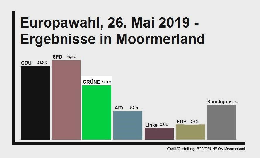 Grafik Europawahlergebnisse 2019 Moormerland